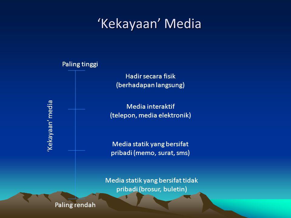 'Kekayaan' Media Paling tinggi Paling rendah 'Kekayaan' media Hadir secara fisik (berhadapan langsung) Media interaktif (telepon, media elektronik) Me