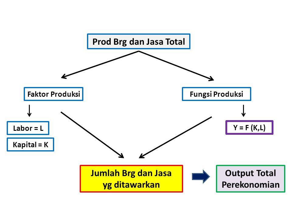 Prod Brg dan Jasa Total Faktor ProduksiFungsi Produksi Jumlah Brg dan Jasa yg ditawarkan Output Total Perekonomian Labor = L Kapital = K Y = F (K,L)