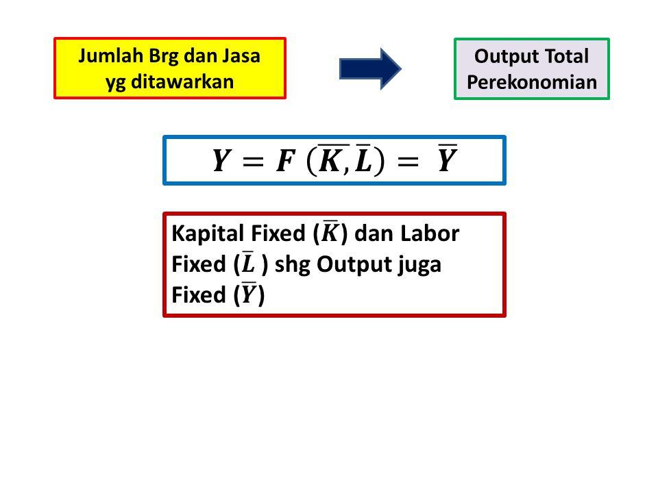 Jumlah Brg dan Jasa yg ditawarkan Output Total Perekonomian