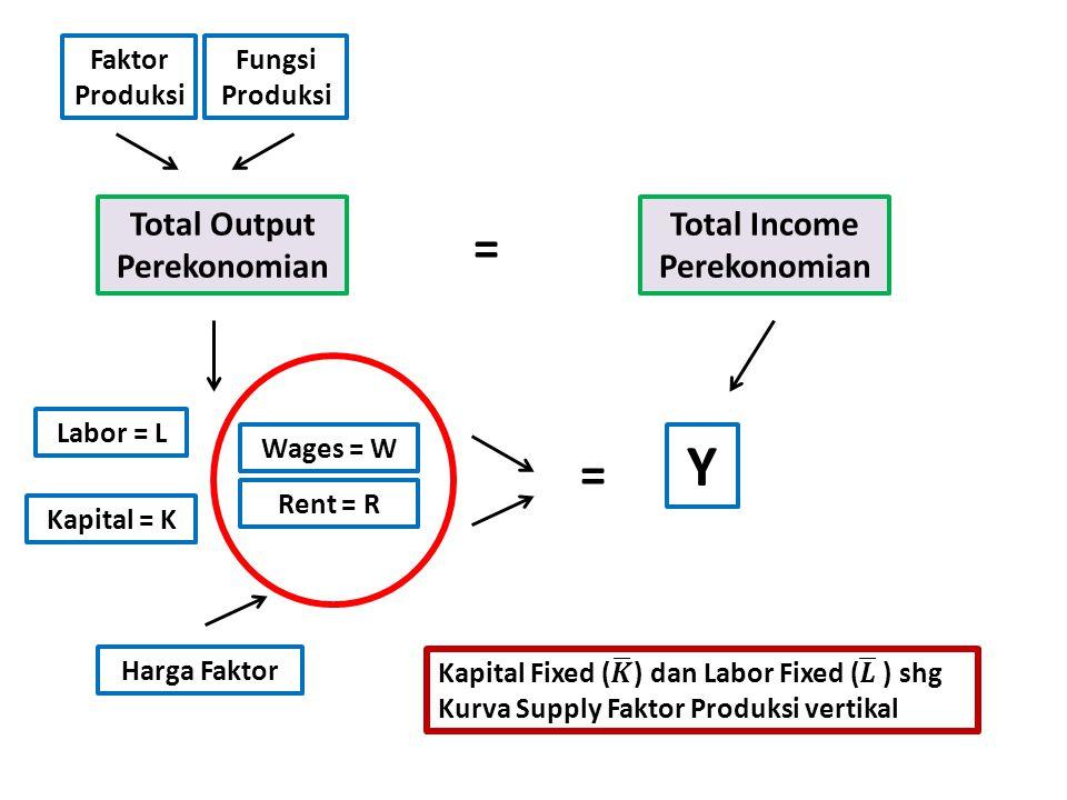 Total Output Perekonomian = Total Income Perekonomian Faktor Produksi Fungsi Produksi Labor = L Kapital = K Wages = W Rent = R Y = Harga Faktor