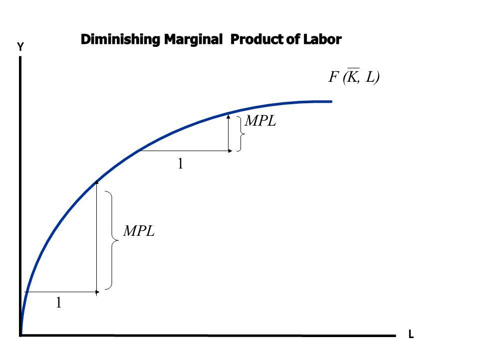 F (K, L) 1 MPL 1 Y L