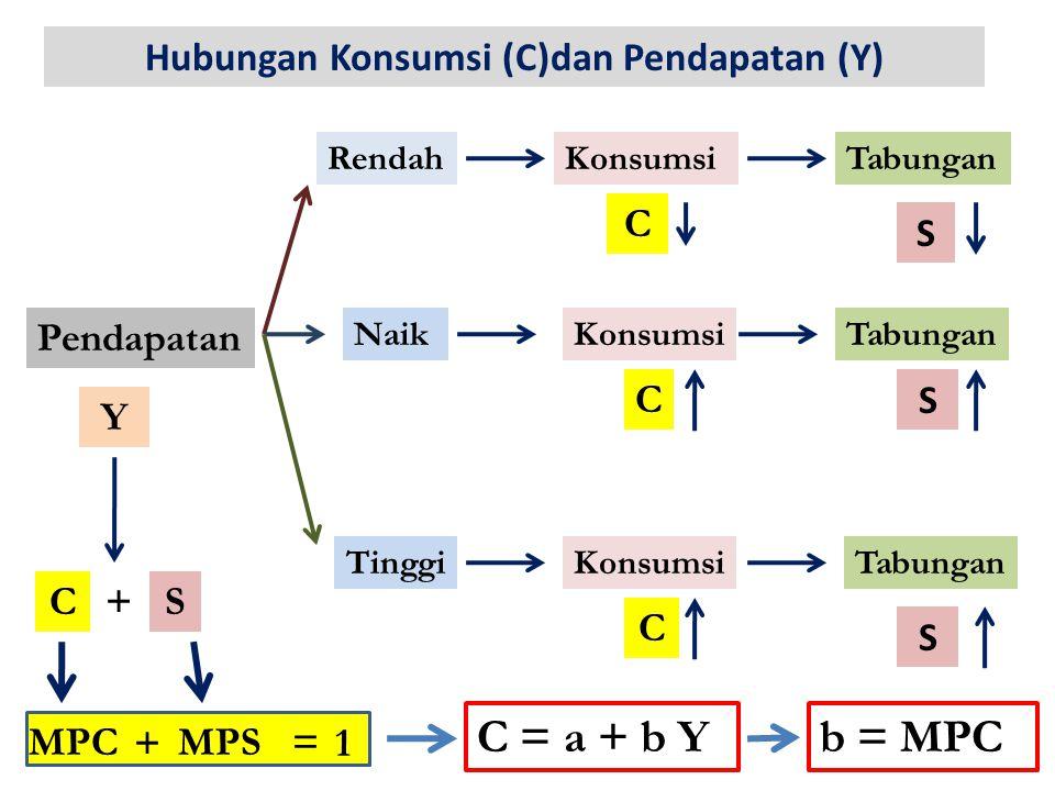 Hubungan Konsumsi (C)dan Pendapatan (Y) Pendapatan Y RendahKonsumsi C Tabungan S NaikKonsumsi C C TinggiKonsumsiTabungan S S C+S MPCMPS + = 1 C = a + b Yb = MPC