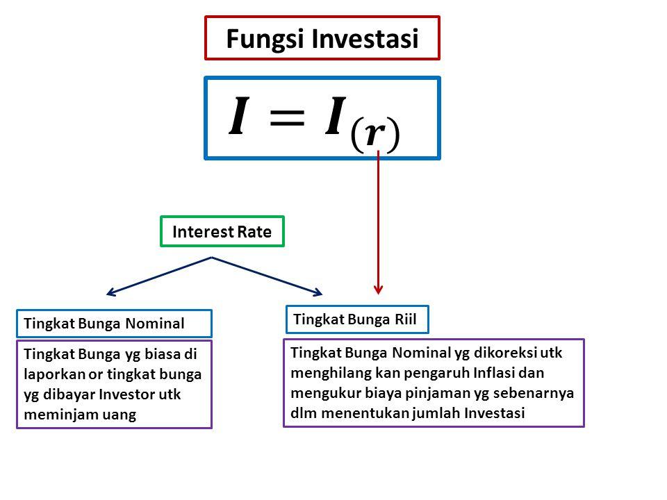 Fungsi Investasi Tingkat Bunga Riil Interest Rate Tingkat Bunga Nominal Tingkat Bunga yg biasa di laporkan or tingkat bunga yg dibayar Investor utk meminjam uang Tingkat Bunga Nominal yg dikoreksi utk menghilang kan pengaruh Inflasi dan mengukur biaya pinjaman yg sebenarnya dlm menentukan jumlah Investasi
