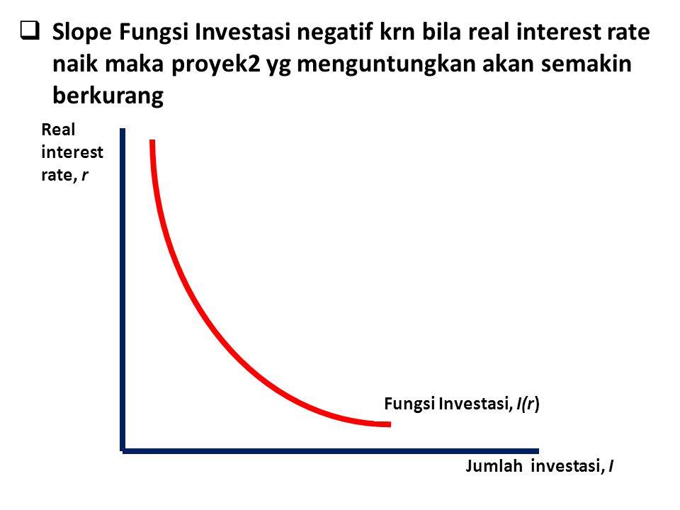 Real interest rate, r Jumlah investasi, I Fungsi Investasi, I(r)  Slope Fungsi Investasi negatif krn bila real interest rate naik maka proyek2 yg menguntungkan akan semakin berkurang