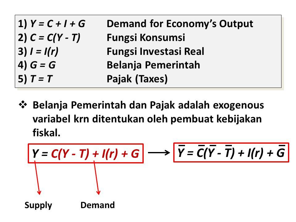 1) Y = C + I + GDemand for Economy's Output 2) C = C(Y - T)Fungsi Konsumsi 3) I = I(r)Fungsi Investasi Real 4) G = GBelanja Pemerintah 5) T = TPajak (Taxes) 1) Y = C + I + GDemand for Economy's Output 2) C = C(Y - T)Fungsi Konsumsi 3) I = I(r)Fungsi Investasi Real 4) G = GBelanja Pemerintah 5) T = TPajak (Taxes)  Belanja Pemerintah dan Pajak adalah exogenous variabel krn ditentukan oleh pembuat kebijakan fiskal.