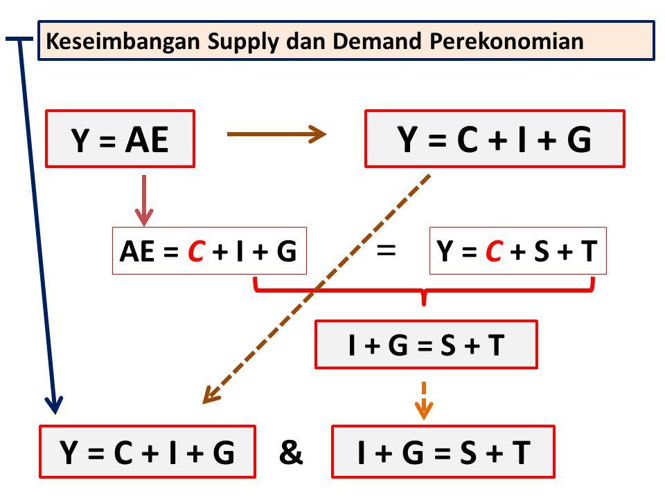 Keseimbangan Supply dan Demand Perekonomian AE = C + I + GY = C + S + T = Y = AEY = C + I + G I + G = S + T Y = C + I + G & I + G = S + T