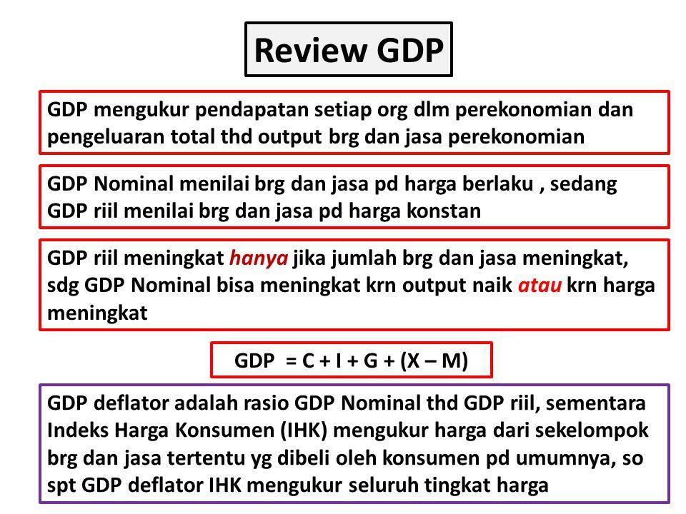 Review GDP GDP mengukur pendapatan setiap org dlm perekonomian dan pengeluaran total thd output brg dan jasa perekonomian GDP Nominal menilai brg dan jasa pd harga berlaku, sedang GDP riil menilai brg dan jasa pd harga konstan GDP riil meningkat hanya jika jumlah brg dan jasa meningkat, sdg GDP Nominal bisa meningkat krn output naik atau krn harga meningkat GDP = C + I + G + (X – M) GDP deflator adalah rasio GDP Nominal thd GDP riil, sementara Indeks Harga Konsumen (IHK) mengukur harga dari sekelompok brg dan jasa tertentu yg dibeli oleh konsumen pd umumnya, so spt GDP deflator IHK mengukur seluruh tingkat harga