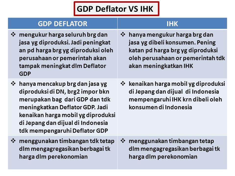 GDP DEFLATORIHK  mengukur harga seluruh brg dan jasa yg diproduksi.