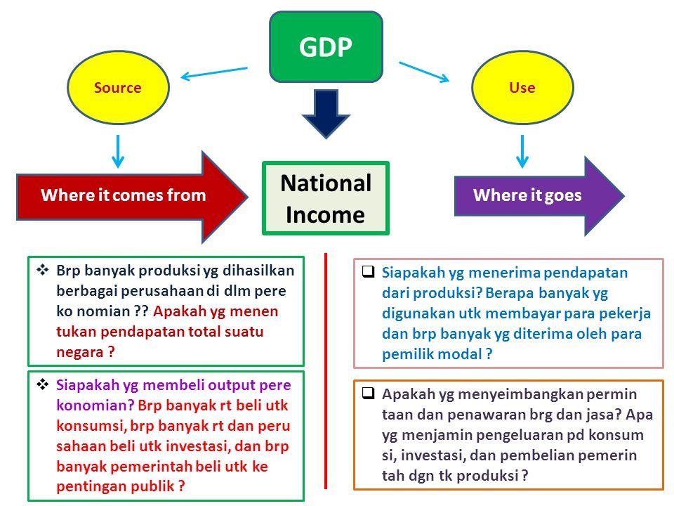 National Income Where it comes fromWhere it goes SourceUse GDP  Brp banyak produksi yg dihasilkan berbagai perusahaan di dlm pere ko nomian .