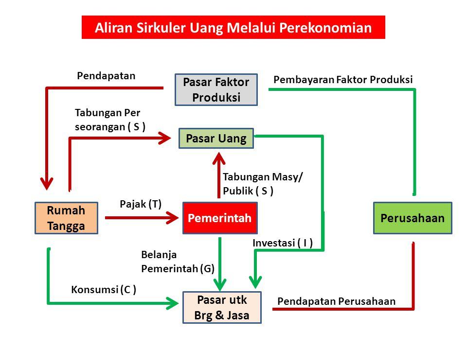 Apa yg menentukan Total Produksi Brg dan Jasa ?.