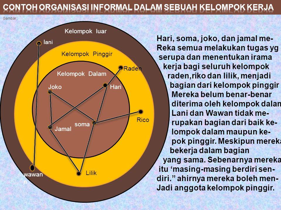 Organisasi informal selalu ada dalam setiap organisasi; keberadaanya tidak direncanakan, terjadi atas dasar keakraban dan hubungan-hubungan baik menya