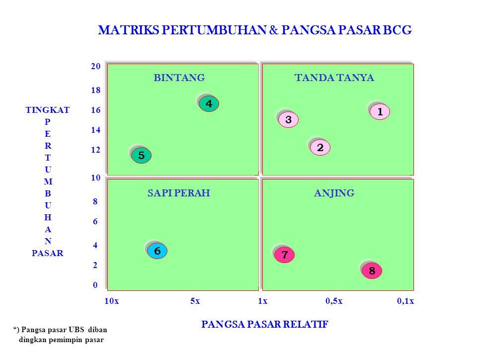 0,1x10x1x PANGSA PASAR RELATIF 16 12 0 4 8 18 10 2 6 MATRIKS PERTUMBUHAN & PANGSA PASAR BCG BINTANG SAPI PERAH TANDA TANYA ANJING 20 N E H 14 A B *) P