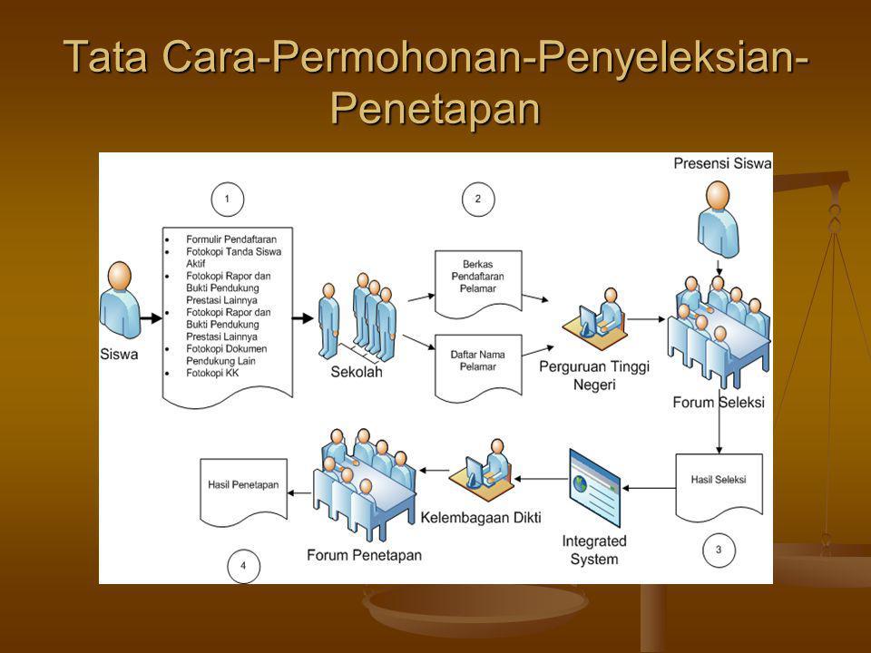 Tata Cara-Permohonan-Penyeleksian- Penetapan