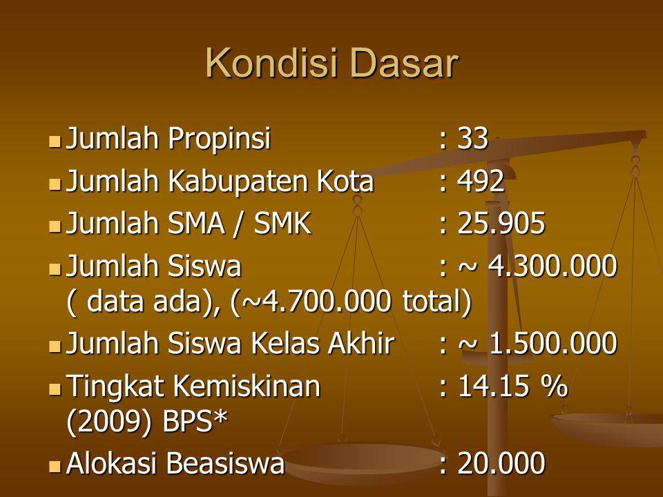 Kondisi Dasar Jumlah Propinsi : 33 Jumlah Propinsi : 33 Jumlah Kabupaten Kota: 492 Jumlah Kabupaten Kota: 492 Jumlah SMA / SMK: 25.905 Jumlah SMA / SM