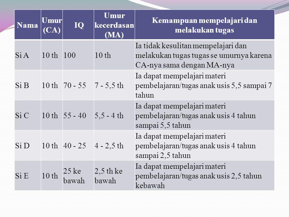 Nama Umur (CA) IQ Umur kecerdasan (MA) Kemampuan mempelajari dan melakukan tugas Si A10 th10010 th Ia tidak kesulitan mempelajari dan melakukan tugas