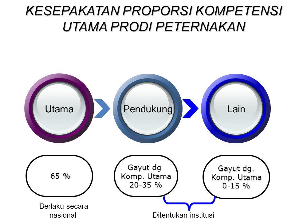 KESEPAKATAN PROPORSI KOMPETENSI UTAMA PRODI PETERNAKAN 65 % 65 % Gayut dg Komp. Utama 20-35 % Gayut dg. Komp. Utama 0-15 % UtamaPendukungLain Ditentuk