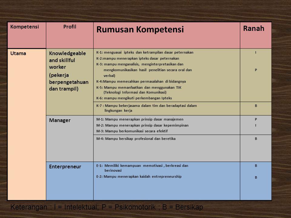 KompetensiProfil Rumusan Kompetensi Ranah UtamaKnowledgeable and skillful worker (pekerja berpengetahuan dan trampil) K-1: menguasai ipteks dan ketram