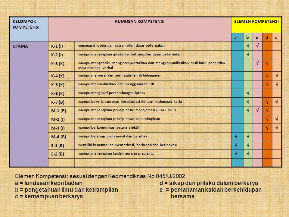 KELOMPOK KOMPETENSI RUMUSAN KOMPETENSIELEMEN KOMPETENSI abcde UTAMAK-1 (I) menguasai ipteks dan ketrampilan dasar peternakan  K-2 (I) mampu menerapk