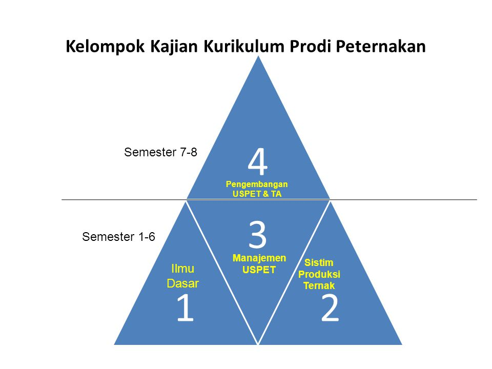 4 1 3 2 Semester 1-6 Semester 7-8 Ilmu Dasar Sistim Produksi Ternak Manajemen USPET Pengembangan USPET & TA Kelompok Kajian Kurikulum Prodi Peternakan
