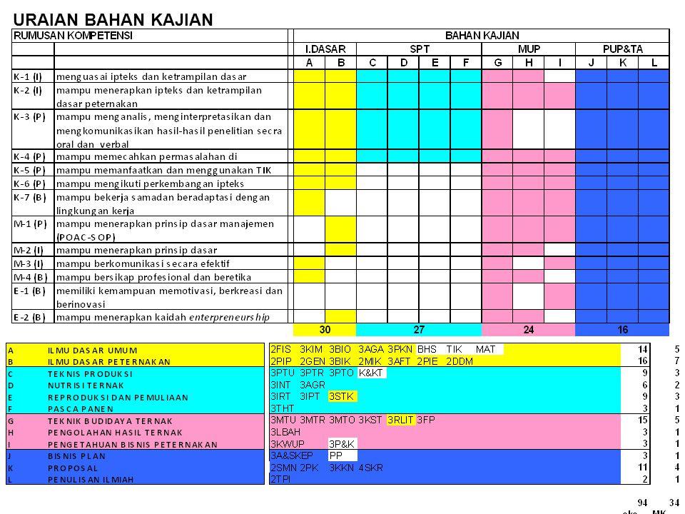 RUMUSAN KOMPETENSIBAHAN KAJIAN K-1 (I)Menguasai iptkes dan ketrampilan dasarILMU DASAR UMUMILMU DASAR PETERNAKAN K-2 (I) Mampu menerapkan ipteks dan ketrampilan dasar peternakan K-3 (P) Mampu menganalisis, menginterpretasikan dan mengkomunikasikan hasil-hasil penelitian secara oral dan verbal K-4 (P) Mampu memecahkan permasalahan di bidang peternakan K-5 (P)Mampu memanfaatkan dan menggunakan TIK K-6 (P)Mamu mengikuti perkembangan ipteks K-7 (B) Mampu bekerjasama dan beradaptasi dengan lingkungan kerja M-1(P) Mampu menerapkan prinsip dasar manajemen (POAC- SOP) M-2(I)Mampu menerapkan kepemimpinan M-3(I)Mampu berkomunikasi secara efektif M-4(B)Mampu bersikap profesional dan beretika E-1(B) Memiliki kemampuan memotivasi, berkreasi dan berinovasi E-2(B)Mampu menerapkan kaidah entrepreneurship ILMU DASAR UMUM (14 sks) 1.