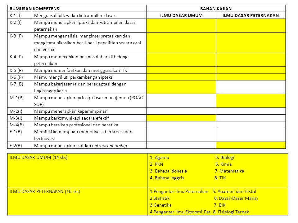 RUMUSAN KOMPETENSI BAHAN KAJIAN K-1 (I)Menguasai iptkes dan ketrampilan dasar SISTEM PRODUKSI TERNAK TEKNIS PRODUKSI NUTRISI TERNAK REPRODUKSI DAN PEMULIAAN PASCA PANEN K-2 (I) Mampu menerapkan ipteks dan ketrampilan dasar peternakan K-3 (P) Mampu menganalisis, menginterpretasikan dan mengkomunikasikan hasil-hasil penelitian secara oral dan verbal K-4 (P) Mampu memecahkan permasalahan di bidang peternakan K-5 (P)Mampu memanfaatkan dan menggunakan TIK K-6 (P)Mamu mengikuti perkembangan ipteks K-7 (B) Mampu bekerjasama dan beradaptasi dengan lingkungan kerja M-1(P) Mampu menerapkan prinsip dasar manajemen (POAC-SOP) M-2(I)Mampu menerapkan kepemimpinan M-3(I)Mampu berkomunikasi secara efektif M-4(B)Mampu bersikap profesional dan beretika E-1(B) Memiliki kemampuan memotivasi, berkreasi dan berinovasi E-2(B)Mampu menerapkan kaidah entrepreneurship TEKNIS PRODUKSI (9 sks) 1.
