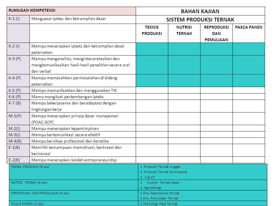 RUMUSAN KOMPETENSI BAHAN KAJIAN MANAJEMEN USAHA PETERNAKAN TEKNIK DAN BUDIDAYA TERNAK PENGOLAHAN HASIL TERNAK PENGETAHUAN BISNIS PETERNAKAN K-1 (I)Menguasai iptkes dan ketrampilan dasar K-2 (I)Mampu menerapkan ipteks dan ketrampilan dasar peternakan K-3 (P) Mampu menganalisis, menginterpretasikan dan mengkomunikasikan hasil-hasil penelitian secara oral dan verbal K-4 (P)Mampu memecahkan permasalahan di bidang peternakan K-5 (P)Mampu memanfaatkan dan menggunakan TIK K-6 (P)Mamu mengikuti perkembangan ipteks K-7 (B)Mampu bekerjasama dan beradaptasi dengan lingkungan kerja M-1(P)Mampu menerapkan prinsip dasar manajemen (POAC-SOP) M-2(I)Mampu menerapkan kepemimpinan M-3(I)Mampu berkomunikasi secara efektif M-4(B)Mampu bersikap profesional dan beretika E-1(B)Memiliki kemampuan memotivasi, berkreasi dan berinovasi E-2(B)Mampu menerapkan kaidah entrepreneurship TEKNIK DAN BUDAYA TERNAK (15 sks) 1.