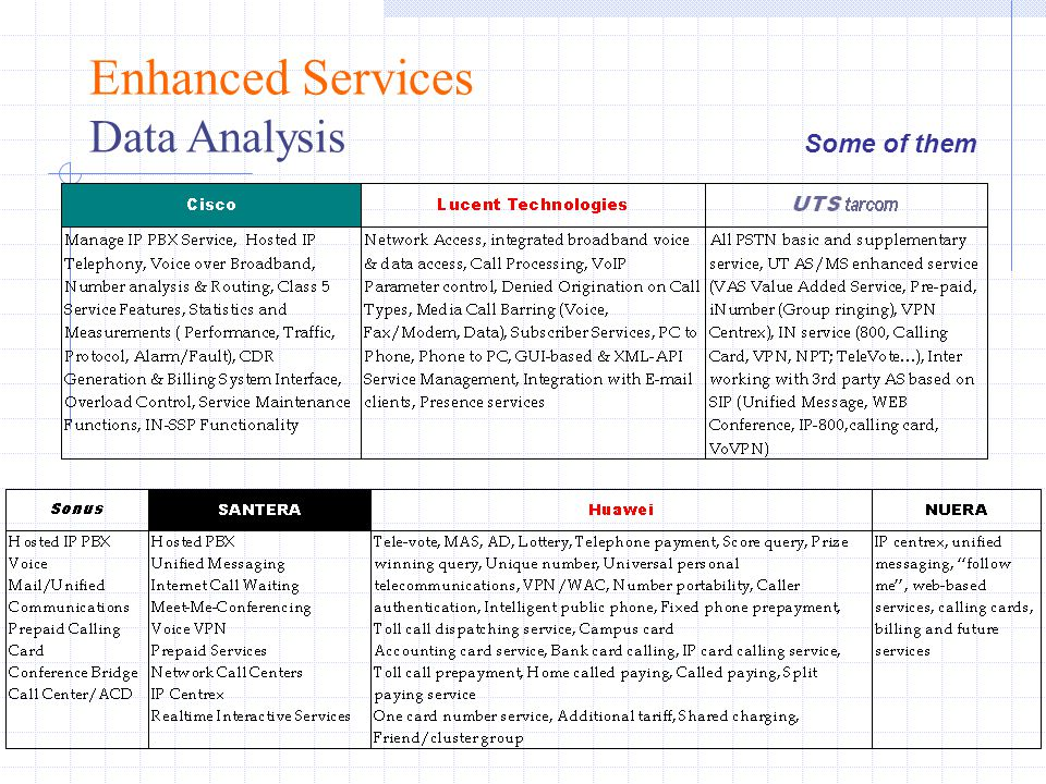Enhanced Services Data Analysis Some of them