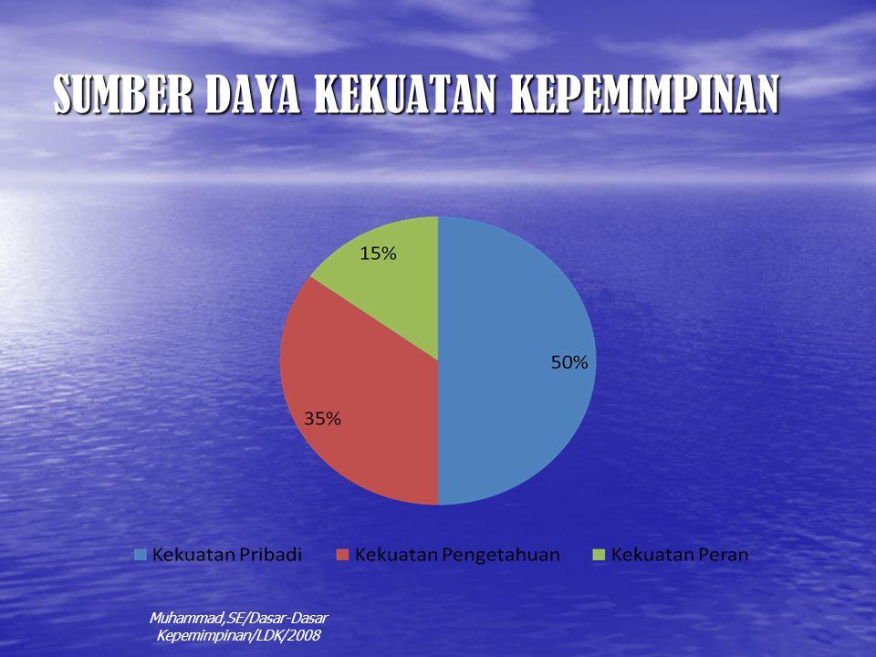 SUMBER DAYA KEKUATAN KEPEMIMPINAN Muhammad,SE/Dasar-Dasar Kepemimpinan/LDK/2008