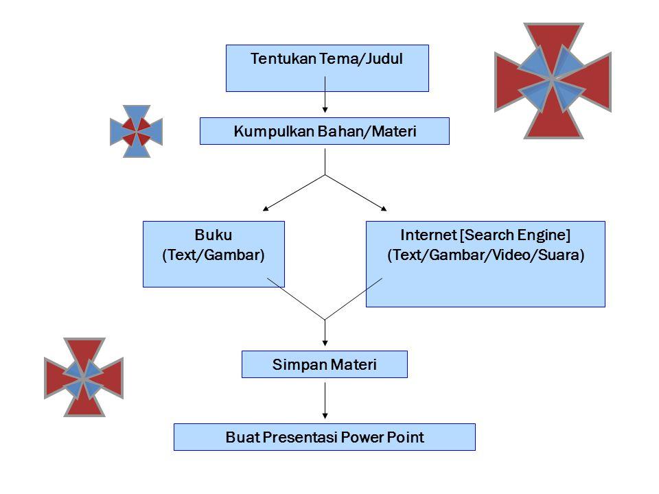 Tentukan Tema/Judul Kumpulkan Bahan/Materi Buku (Text/Gambar)  Internet [Search Engine] (Text/Gambar/Video/Suara)  Simpan Materi Buat Presentasi Pow