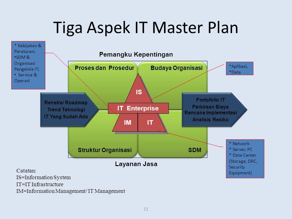 11 Tiga Aspek IT Master Plan Catatan: IS=Information System IT=IT Infrastructure IM=Information Management/ IT Management IT Enterprise IM IT IS Prose