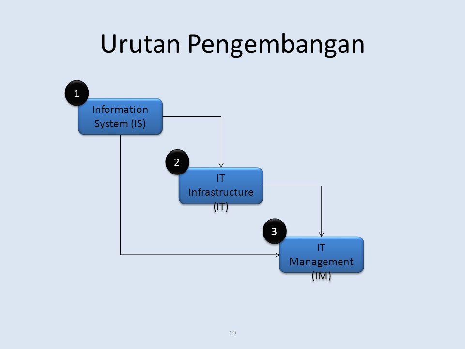Urutan Pengembangan 19 Information System (IS) IT Infrastructure (IT) IT Management (IM) 1 1 2 2 3 3