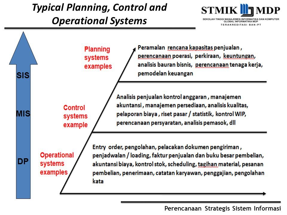 Perencanaan Strategis Sistem Informasi Typical Planning, Control and Operational Systems SIS MIS DP
