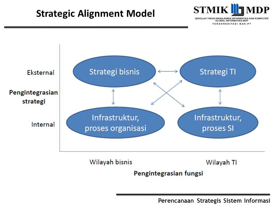 Perencanaan Strategis Sistem Informasi Strategic Alignment Model