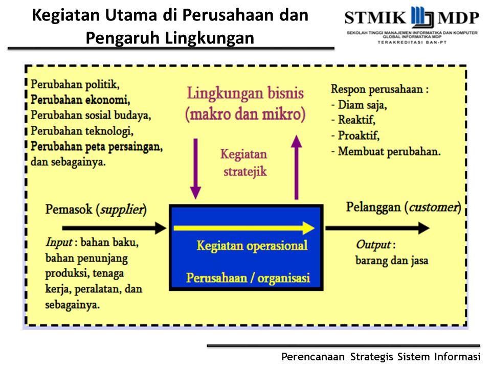 Perencanaan Strategis Sistem Informasi Intinya..