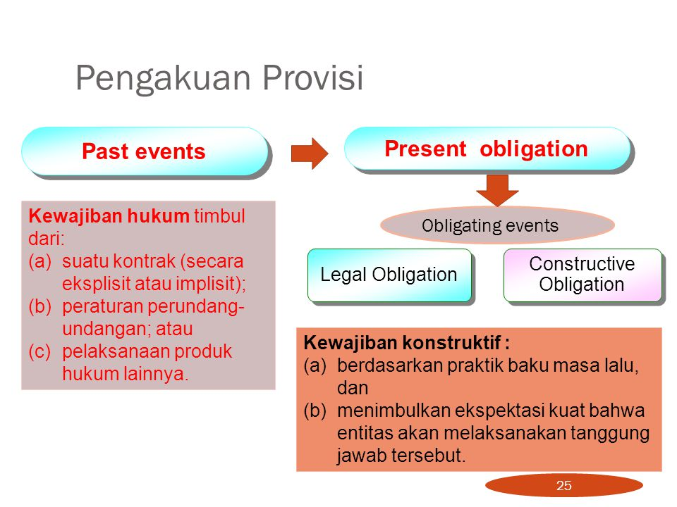 Past events Present obligation Obligating events Legal Obligation Constructive Obligation Kewajiban hukum timbul dari: (a) suatu kontrak (secara ekspl