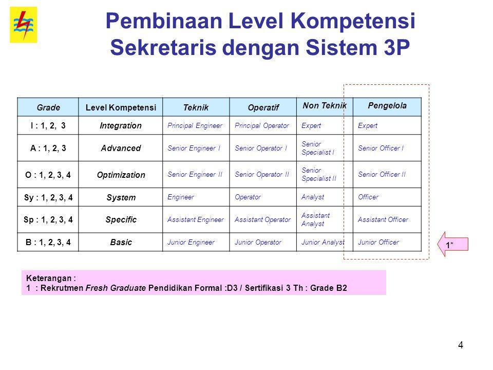 4 Pembinaan Level Kompetensi Sekretaris dengan Sistem 3P GradeLevel KompetensiTeknikOperatif Non TeknikPengelola I : 1, 2, 3Integration Principal Engi