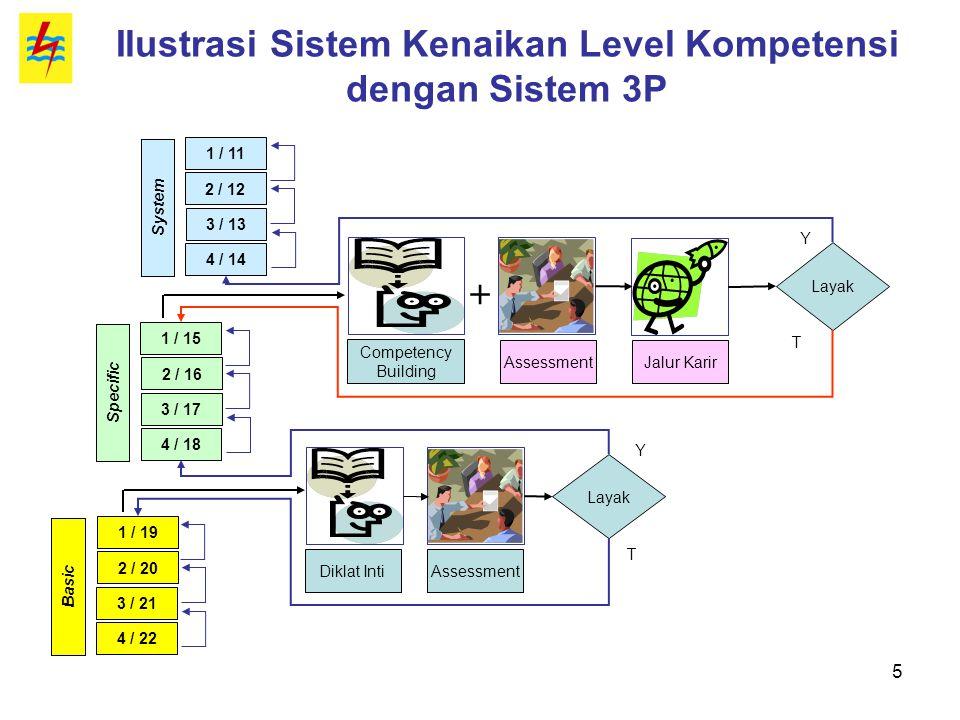 5 Ilustrasi Sistem Kenaikan Level Kompetensi dengan Sistem 3P 1 / 19 2 / 20 3 / 21 4 / 22 Basic 1 / 15 2 / 16 3 / 17 4 / 18 Specific 1 / 11 2 / 12 3 /
