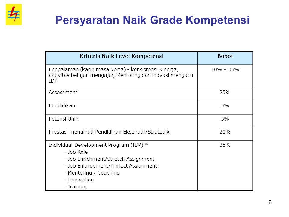 6 Persyaratan Naik Grade Kompetensi Kriteria Naik Level KompetensiBobot Pengalaman (karir, masa kerja) - konsistensi kinerja, aktivitas belajar-mengaj