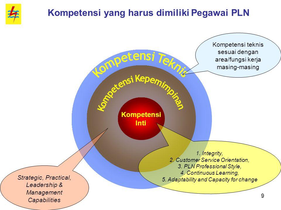 9 Kompetensi yang harus dimiliki Pegawai PLN Kompetensi teknis sesuai dengan area/fungsi kerja masing-masing Strategic, Practical, Leadership & Manage