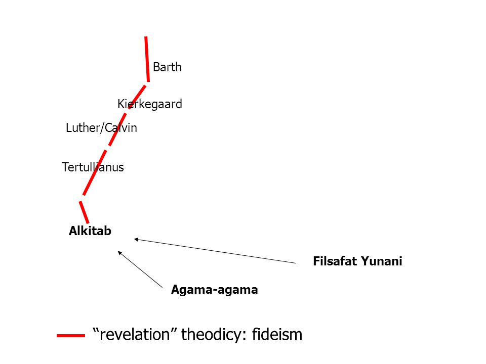 Alkitab Luther/Calvin Filsafat Yunani Barth Agama-agama Kierkegaard Tertullianus revelation theodicy: fideism