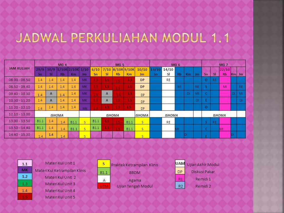 JAM KULIAH MG 4MG 5MG 6MG 7 29/9 Sn 30/9 Sl 1/10R Rb 2/10K Km 3/10 Jm 6/10 Sn 7/10 Sl 8/10R Rb 9/10K Km 10/10 Jm 13/10 Sn 14/10 SlRbKmJmSnSl 22/10 RbKmJm 08.00 - 08.50 1.4 MK1.5 DPRE O 08.50 - 09.40 1.4 MK1.5 DP MI RES MI RE 09.40 - 10.30 1.4 A MK 1.5 A DP DIMIC DIMI 10.30 - 11.20 1.4A MK1.5A DP DIE 11.20 - 12.10 1.4 MK1.5 DP O 12.10 - 13.00 ISHOMA 13.00 - 13.50 B1.11.4 B1.1 S 1.5 B1.1 SRE S 13.50 - 14.40 B1.11.4 B1.1 S 1.5 B1.1 S MI C 14.40 - 15.30 1.4 S S DI E 1.1 Materi Kul Unit 1 MK Materi Kul Ketrampilan Klinis 1.2 Materi Kul Unit 2 1.3Materi Kul Unit 3 1.4Materi Kul Unit 4 1.5Materi Kul Unit 5 S Praktek Ketrampilan Klinis B1.1BBDM AAgama UTMUjian Tengah Modul UAM Ujian Akhir Modul DPDiskusi Pakar R1Remidi 1 R2Remidi 2