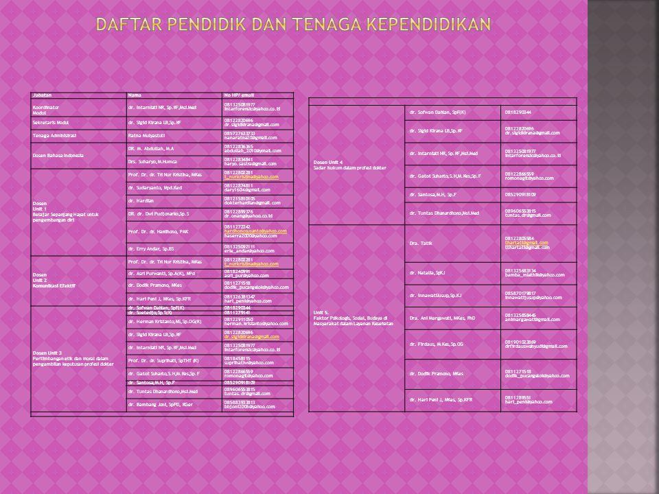 Jabatan NamaNo HP/ email Koordinator Modul dr. Intarniati NR, Sp.KF,Msi.Med 081325081977 intarforensic@yahoo.co.id Sekretaris Modul dr. Sigid Kirana L