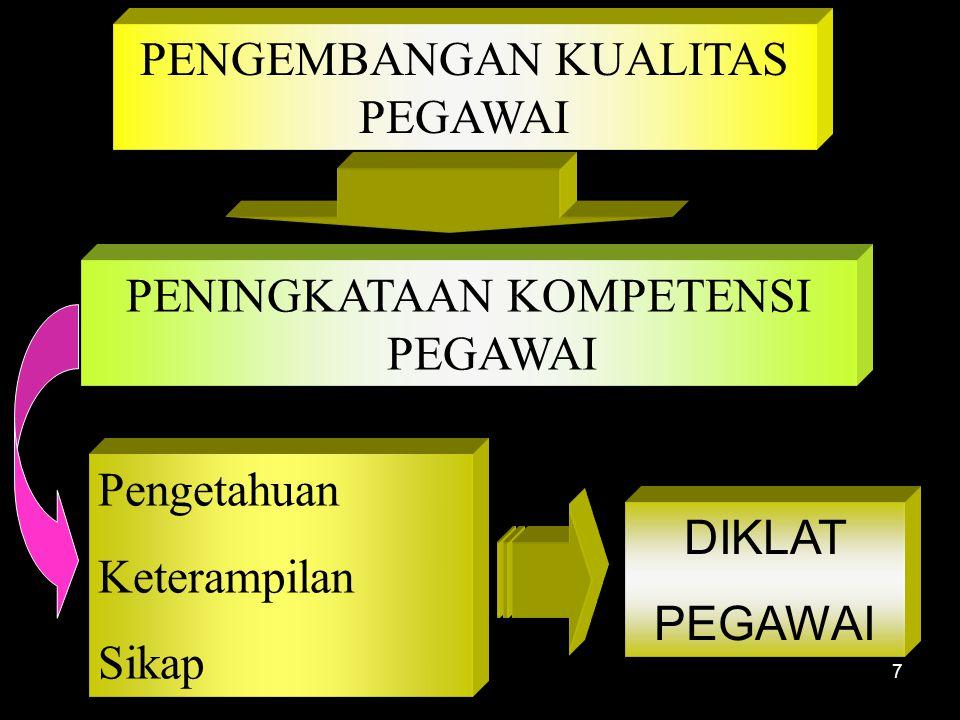 7 PENGEMBANGAN KUALITAS PEGAWAI PENINGKATAAN KOMPETENSI PEGAWAI Pengetahuan Keterampilan Sikap DIKLAT PEGAWAI