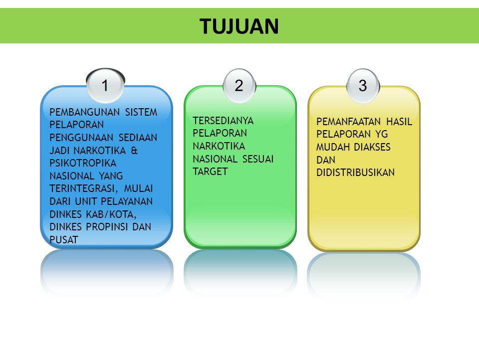TUJUAN 1 PEMBANGUNAN SISTEM PELAPORAN PENGGUNAAN SEDIAAN JADI NARKOTIKA & PSIKOTROPIKA NASIONAL YANG TERINTEGRASI, MULAI DARI UNIT PELAYANAN DINKES KAB/KOTA, DINKES PROPINSI DAN PUSAT 2 TERSEDIANYA PELAPORAN NARKOTIKA NASIONAL SESUAI TARGET 3 PEMANFAATAN HASIL PELAPORAN YG MUDAH DIAKSES DAN DIDISTRIBUSIKAN