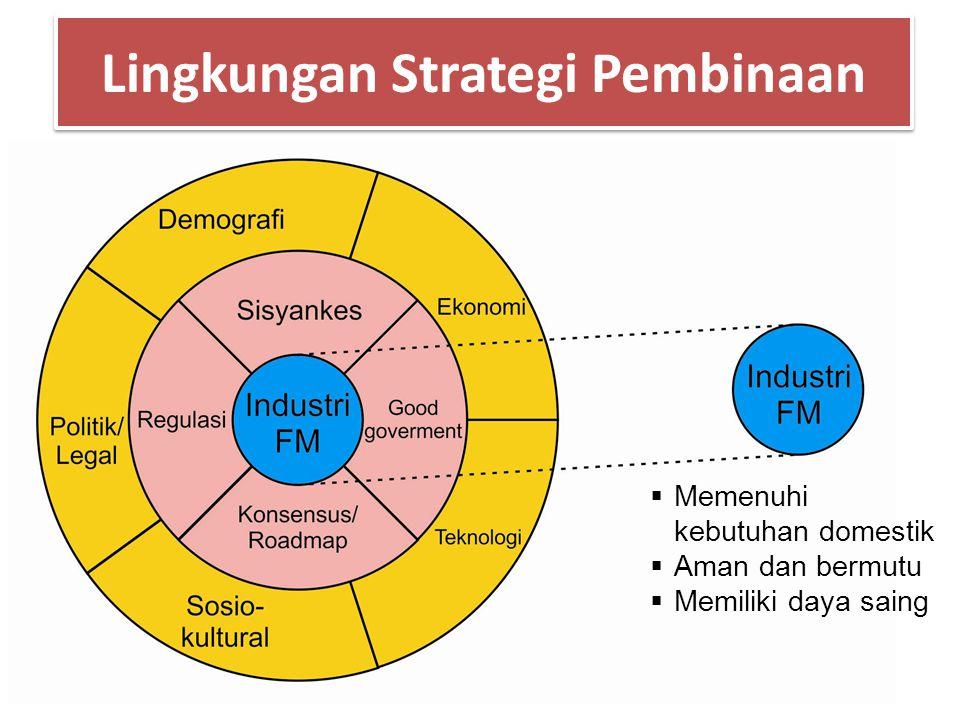 Lingkungan Strategi Pembinaan  Memenuhi kebutuhan domestik  Aman dan bermutu  Memiliki daya saing
