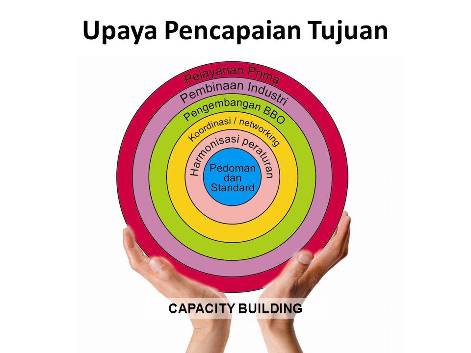 Upaya Pencapaian Tujuan CAPACITY BUILDING