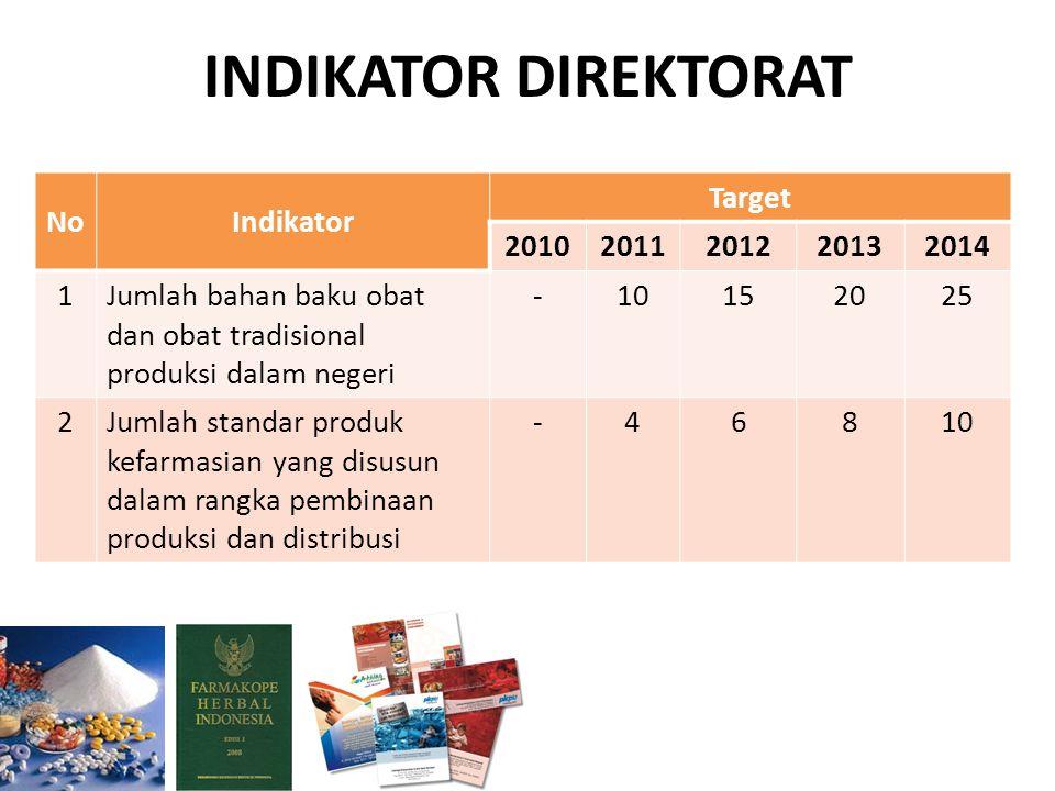 INDIKATOR DIREKTORAT NoIndikator Target 20102011201220132014 1Jumlah bahan baku obat dan obat tradisional produksi dalam negeri -10152025 2Jumlah standar produk kefarmasian yang disusun dalam rangka pembinaan produksi dan distribusi -46810