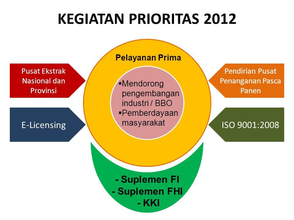 KEGIATAN PRIORITAS 2012 Pelayanan Prima  Mendorong pengembangan industri / BBO  Pemberdayaan masyarakat Pusat Ekstrak Nasional dan Provinsi Pendirian Pusat Penanganan Pasca Panen ISO 9001:2008E-Licensing - Suplemen FI - Suplemen FHI - KKI
