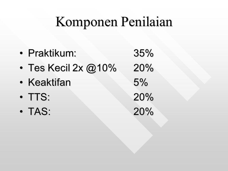 Komponen Penilaian Praktikum:35%Praktikum:35% Tes Kecil 2x @10%20%Tes Kecil 2x @10%20% Keaktifan5%Keaktifan5% TTS:20%TTS:20% TAS:20%TAS:20%