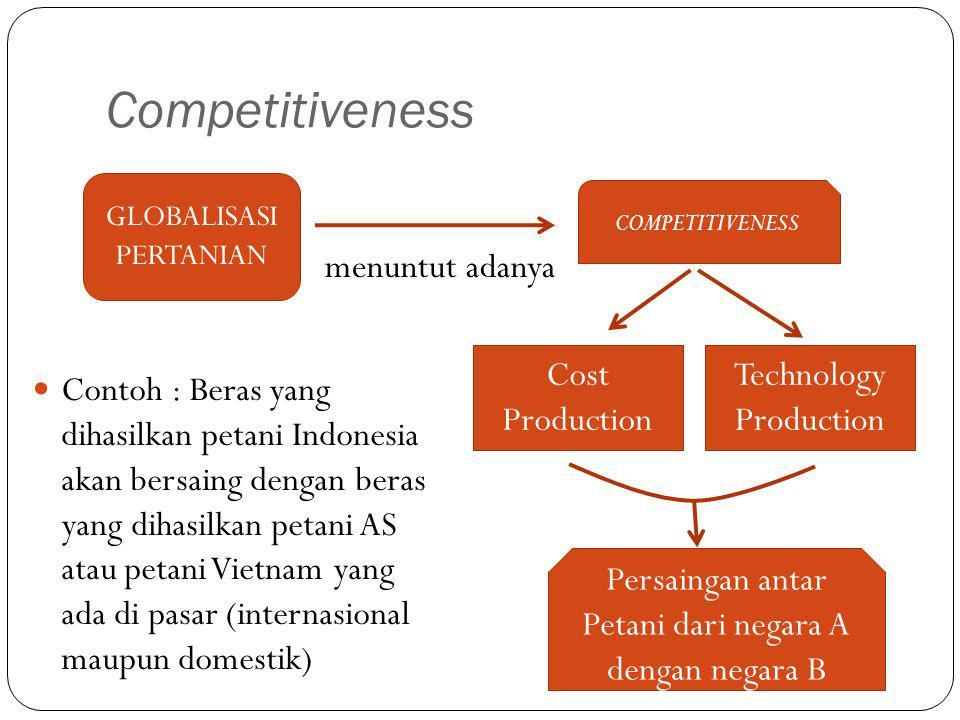 Competitiveness Contoh : Beras yang dihasilkan petani Indonesia akan bersaing dengan beras yang dihasilkan petani AS atau petani Vietnam yang ada di pasar (internasional maupun domestik) GLOBALISASI PERTANIAN COMPETITIVENESS Cost Production Technology Production menuntut adanya Persaingan antar Petani dari negara A dengan negara B